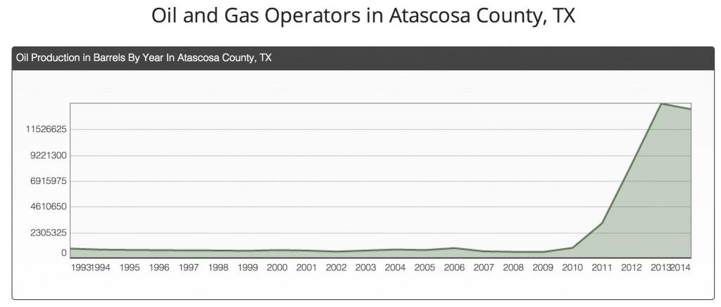 Atascosa
